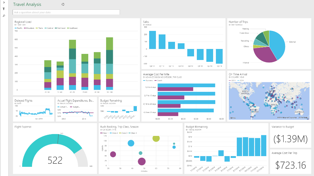 Microsoft Power BI – Smart Way Of Doing Business Intelligence