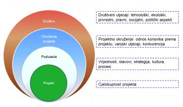 Projektna kultura: stvaranje okruženja za projektni način rada